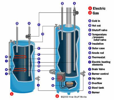 simple circuit diagram hot water inside a water heater how water heaters work howstuffworks  inside a water heater how water