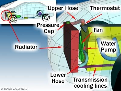 Radiator How Car Cooling Systems Work Howstuffworks