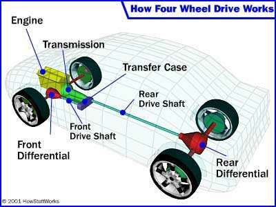 How Four-Wheel Drive Works | HowStuffWorks
