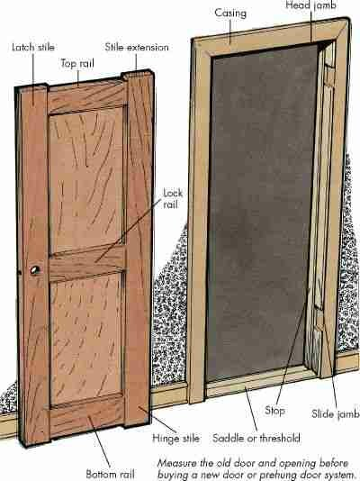 How To Hang An Interior Door Tips And