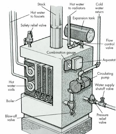 How to Troubleshoot a Hot Water/Steam Distribution System: Tips |  HowStuffWorksHowStuffWorks