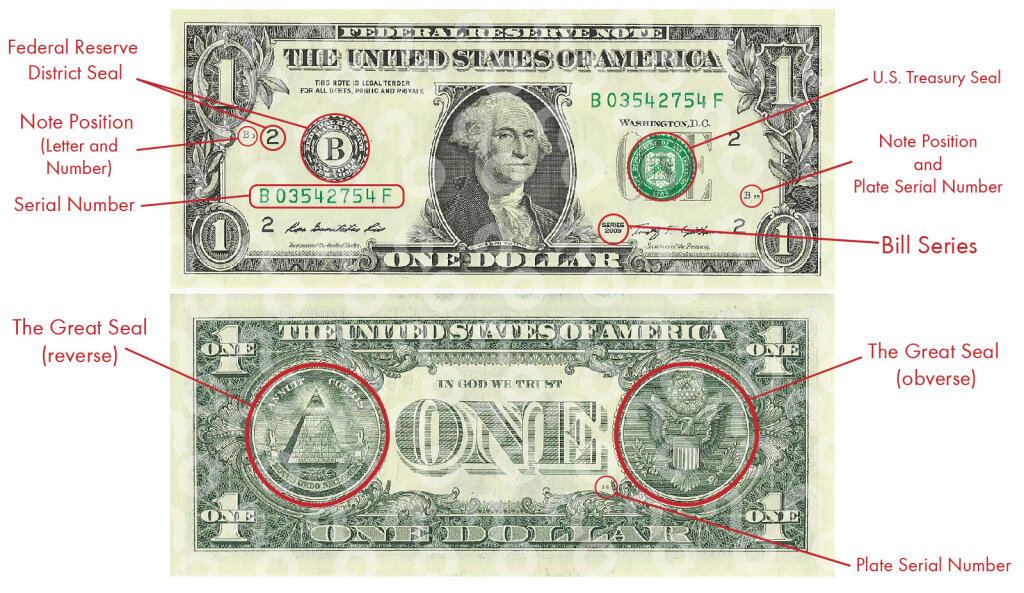 What Do the Symbols on the U S  $1 Bill Mean? | HowStuffWorks
