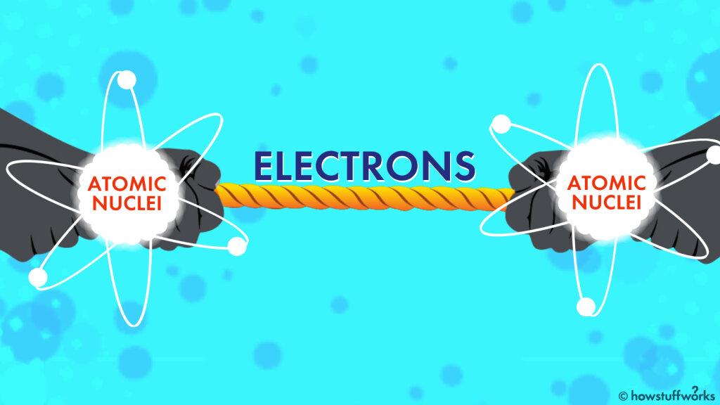 Electronegativity Is Like an Atomic Tug-of-War