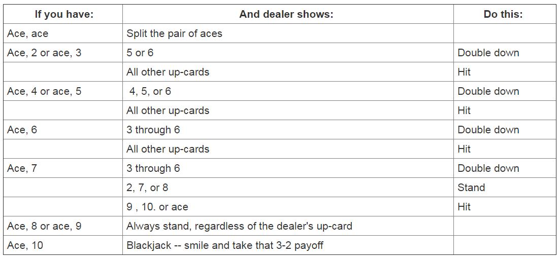 Soft-hand blackjack strategies