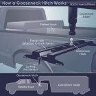 How Gooseneck Hitches Work