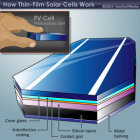 How Thin-film Solar Cells Work