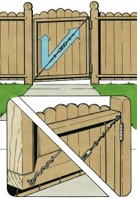 Straighten a slightly sagging gate by removing the screws from the bottom hinge and shimming it with a cedar shingle.