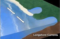 Waves approach the shore at an angle, directing some energy parallel to shore and creating longshore currents.