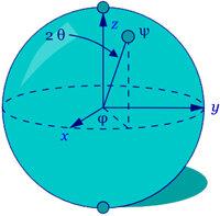 The Bloch sphere is a representation of a qubit, the fundamental building block of quantum computers.