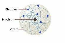 An atom, in the simplest model, consists of a nucleus and orbiting electrons.