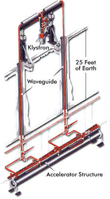 Diagram of klystron, waveguide and copper tube of the linac