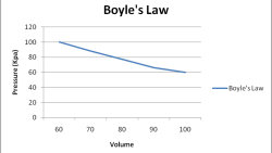 What Is Boyle's Law and Why Do I Already Know It?