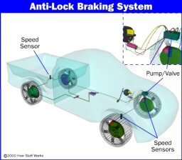 How Anti-Lock Brakes Work