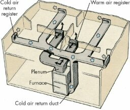 How to Troubleshoot a Forced-Air Distribution System