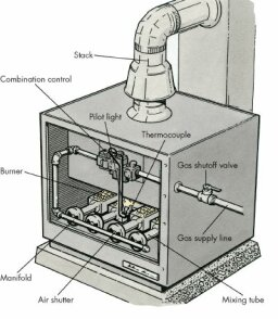 How To Repair Gas Furnaces