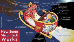How Santa's Sleigh Works