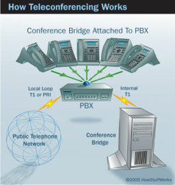 How Teleconferencing Works