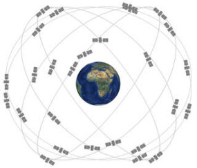GPS satellite orbits