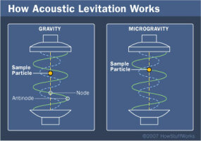 Objects hover in a slightly different area within the sound field depending on the influence of gravity.
