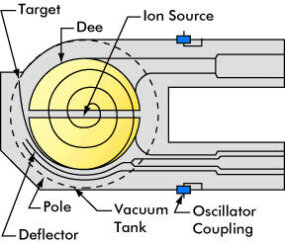 Schematic diagram of a cyclotron