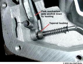 Figure 4. The park mechanism.