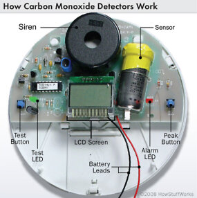 Diagram of carbon monoxide detector