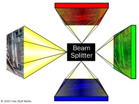 How the original (left) image is split in a beam splitter