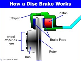 Parts of a disc brake