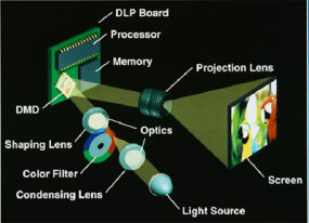 Breakdown of a typical DLP light engine