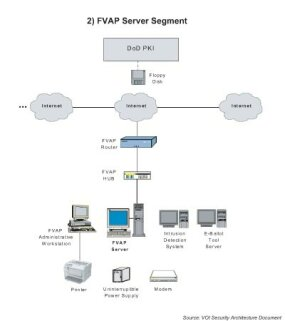 . . . the FVAP Server, which sends encrypted ballots to . . .