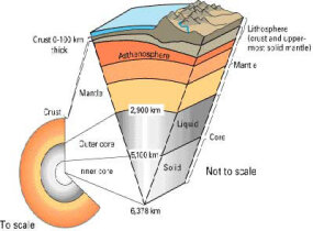 The Earth's layers include the inner core, outer core, mantle and crust.