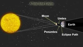 Positions of the sun, moon and Earth during a solar eclipse. Umbra and penumbra are regions of the moon's shadow.