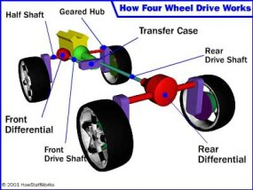 Diagram of Hummer system, one cool feature of the Hummer is the geared hubs it uses at each wheel. These raise the entire driveline, giving the Hummer 16 inches (40.64 cm) of ground clearance, more than double what most four-wheel drives have.