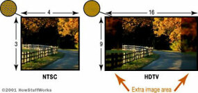 NTSC (standard definition) has an aspect ratio of 4:3. HDTV has a wider aspect ratio of 16:9.