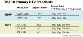 The 18 Primary DTV Standards