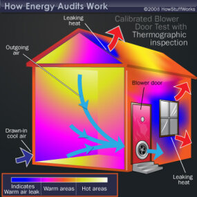 Thermographic inspections use infrared cameras to identify where heat is escaping from your home. The heat shows up on the camera as white, yellow and red. Sometimes this test is done together with the calibrated blower door test.
