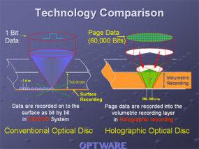 DVD vs. HVD: Recording-layer depth