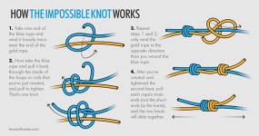 Instructions for tying the impossible knot.