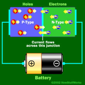 When the negative end of the circuit is hooked up to the N-type layer and the positive end is hooked up to P-type layer, electrons and holes start moving and the depletion zone disappears.