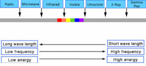 Ultraviolet light frequencies are above violet on the spectrum and are invisible to the human eye.