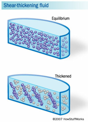 Before impact, the particles in shear-thickening fluid are in a state of equilibrium. After impact, they clump together, forming solid structures.