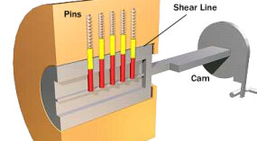 04 - How Pin Tumbler Locks Work - YouTube