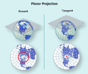 A planar projection