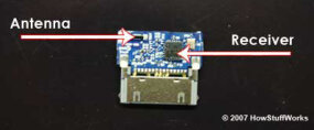 The Nike+ receiver's antenna and receiver detect the signals from the transmitter.