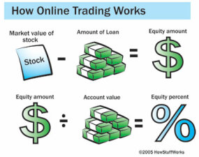 Opening & Funding an Account - Making Trades and Stock ...