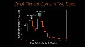 Researchers have found that most planets discovered by Kepler so far fall into two distinct size classes: the rocky Earths and super-Earths, and the mini-Neptunes. This histogram shows the number of planets per 100 stars as a function of planet size relative to Earth.