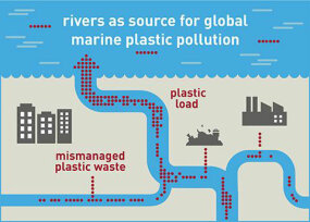 river pollution graphic