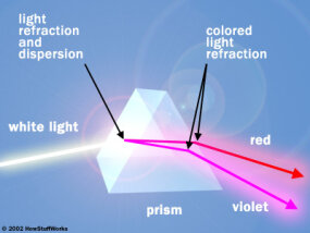A prism separates white light into its component colors. For simplicity's sake, this diagram shows only red and violet, which are on opposite ends of the spectrum.
