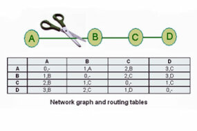 Network graph and routing tables