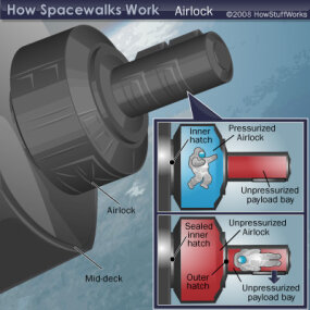 The airlock of the International Space Station.
